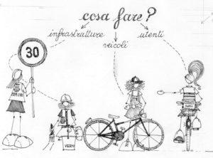 Riunione per analisi del PUMS di Carpi @ Sede FIAB Modena